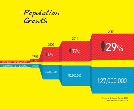 Hispanic Population Growth 1940 to 2050