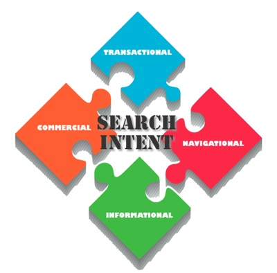 Search intent types - Spanish SEO - International SEO company