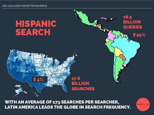 Hispanic Market SEO